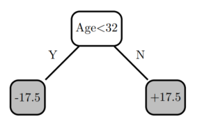 Figure 2. Decision tree 1.