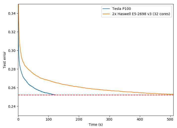 Figure 3. Test error over time for the Higgs dataset, 1000 boosting iterations.
