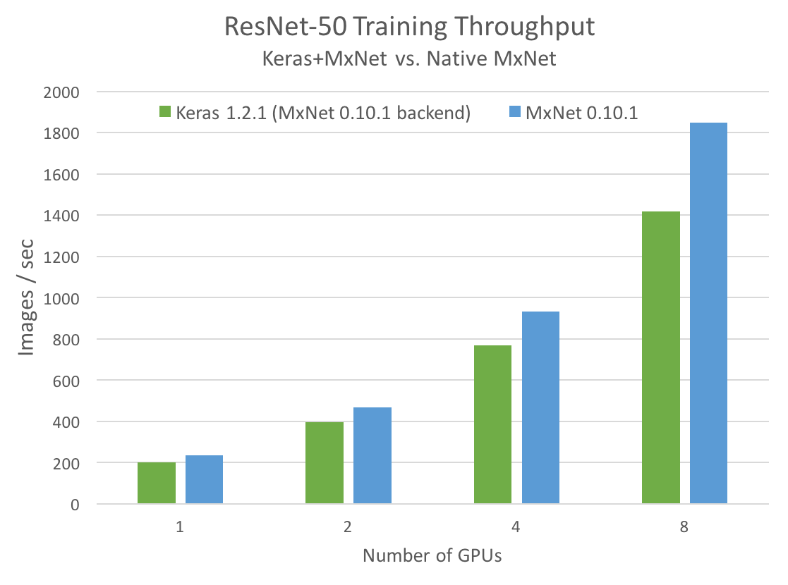 Figure 1. ResNet-50 training throughput (images per second) comparing Keras using the MXNet backend to a native MXNet implementation.