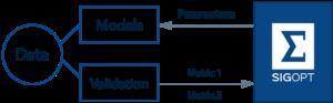SigOpt Hyperparameter Optimization Workflow