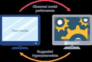 SigOpt Optimization Loop