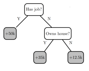 Figure 1. Decision tree 0.