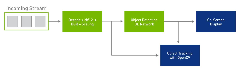 Figure 3: Custom module integration.