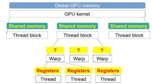 Figure 1: Execution and Memory hierarchy in CUDA GPUs.