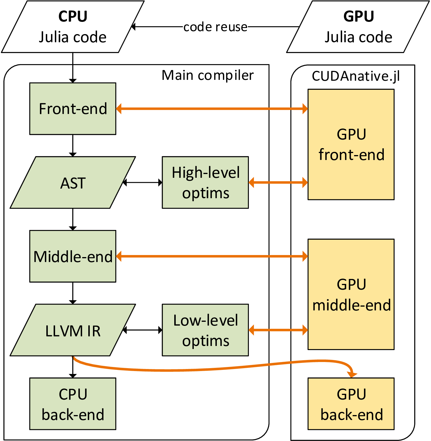 Figure 2. Schematic overview of the CUDAnative.jl compiler.