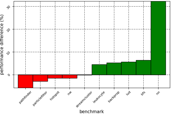 Figure 3. Performance difference between CUDA C++ and CUDAnative.jl implementations of several benchmarks from the Rodinia benchmark suite. CUDA code has been compiled with CUDA 8.0.61, for an NVIDIA GeForce GTX 1080 running on Linux 4.9 with NVIDIA driver 375.66, comparing against CUDAnative.jl 0.4.1 running on Julia 0.6 with LLVM 3.9.1.