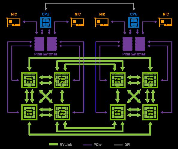 Figure 4. NVLinktopology of DGX-1 with Volta GPUs.