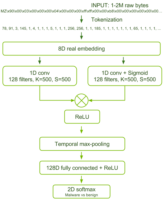 Figure 1. Architecture of the malware detection network.