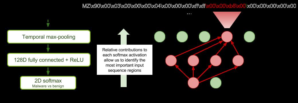 Figure 2. Sparse-CAM explanatory mechanism.