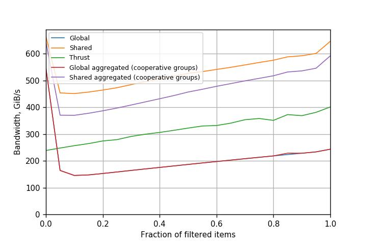 Figure 6. Performance of filtering variants on Tesla V100 (Volta) GPU (CUDA 9.0.176).