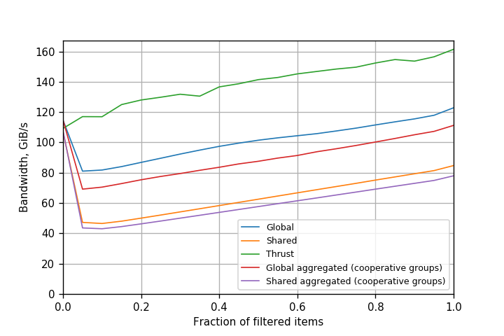 Figure 4. Performance of filtering variants on Tesla K80 (Kepler) GPU (CUDA 9.0.176).