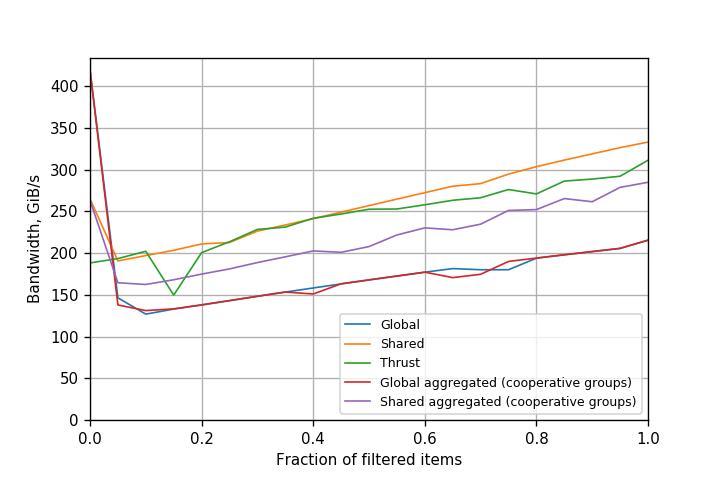 Figure 5. Performance of filtering variants on Tesla P100 (Pascal) GPU (CUDA 9.0.176).
