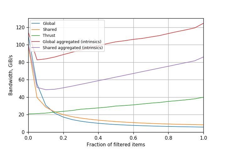 Figure 3. Performance of filtering variants on Tesla K80 (Kepler) GPU (CUDA 8.0.61).