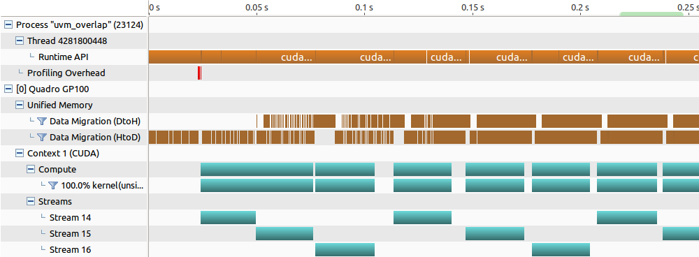 Figure 4. NVIDIA Visual Profiler Timeline demonstrating good three-way overlap between device-to-host/host-to-device prefetches and CUDA kernels for the optimized case.