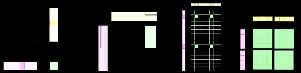 Matrix-Matrix Multiplication Hierarchy used in CUTLASS