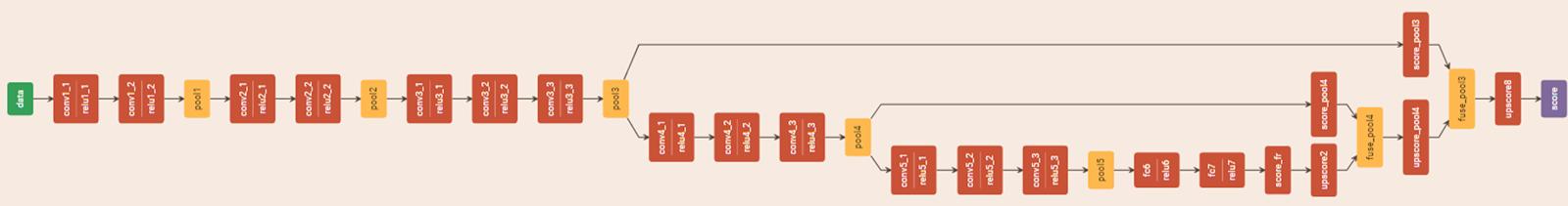 Figure 4. A sample VGG16-based fully convolutional network trained for semantic segmentation.