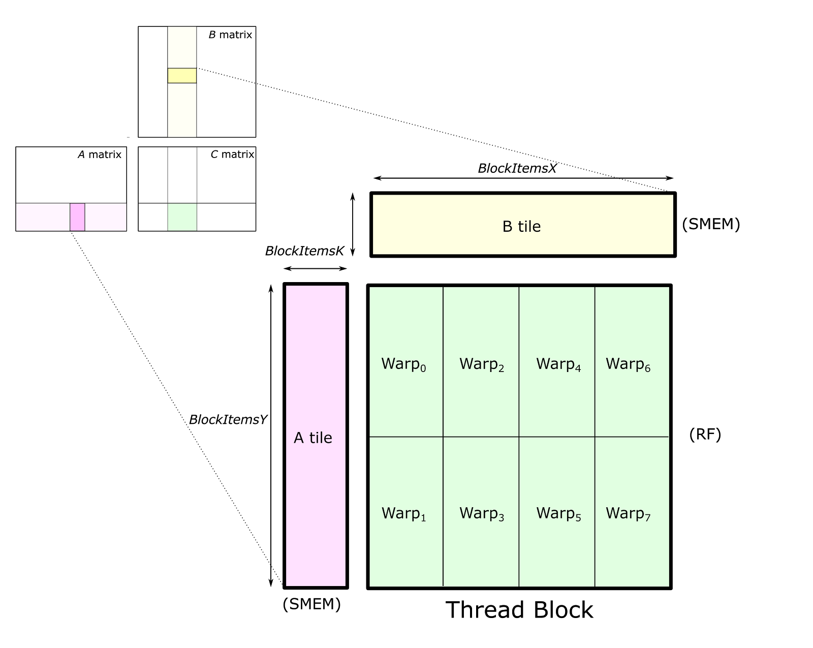 Figure 3. The thread block structure partitions the tile of C across several warps, with each warp storing a non-overlapping 2D tile. Each warp stores its accumulator elements in registers. Tiles of A and B are stored in shared memory accessible to all of the warps in the thread block.