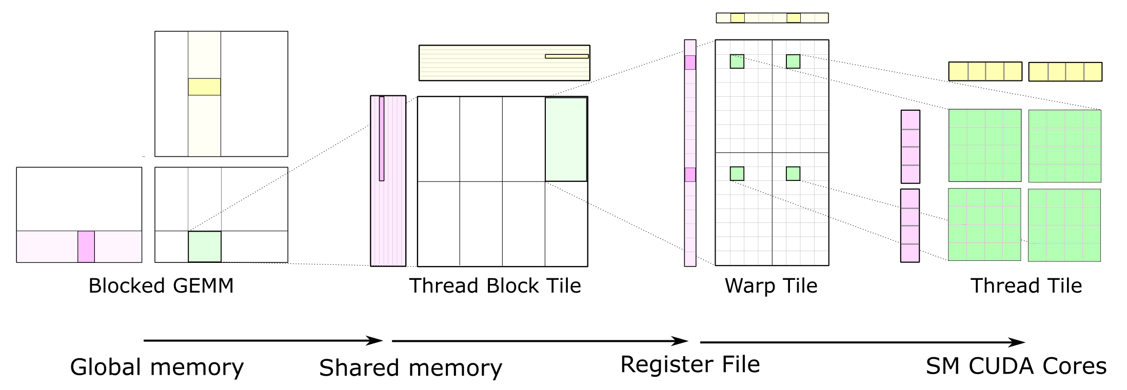 Figure 1. The complete GEMM hierarchy transfers data from slower memory to faster memory where it is reused in many math operations.