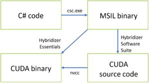 Figure 1. The Hybridizer Pipeline.