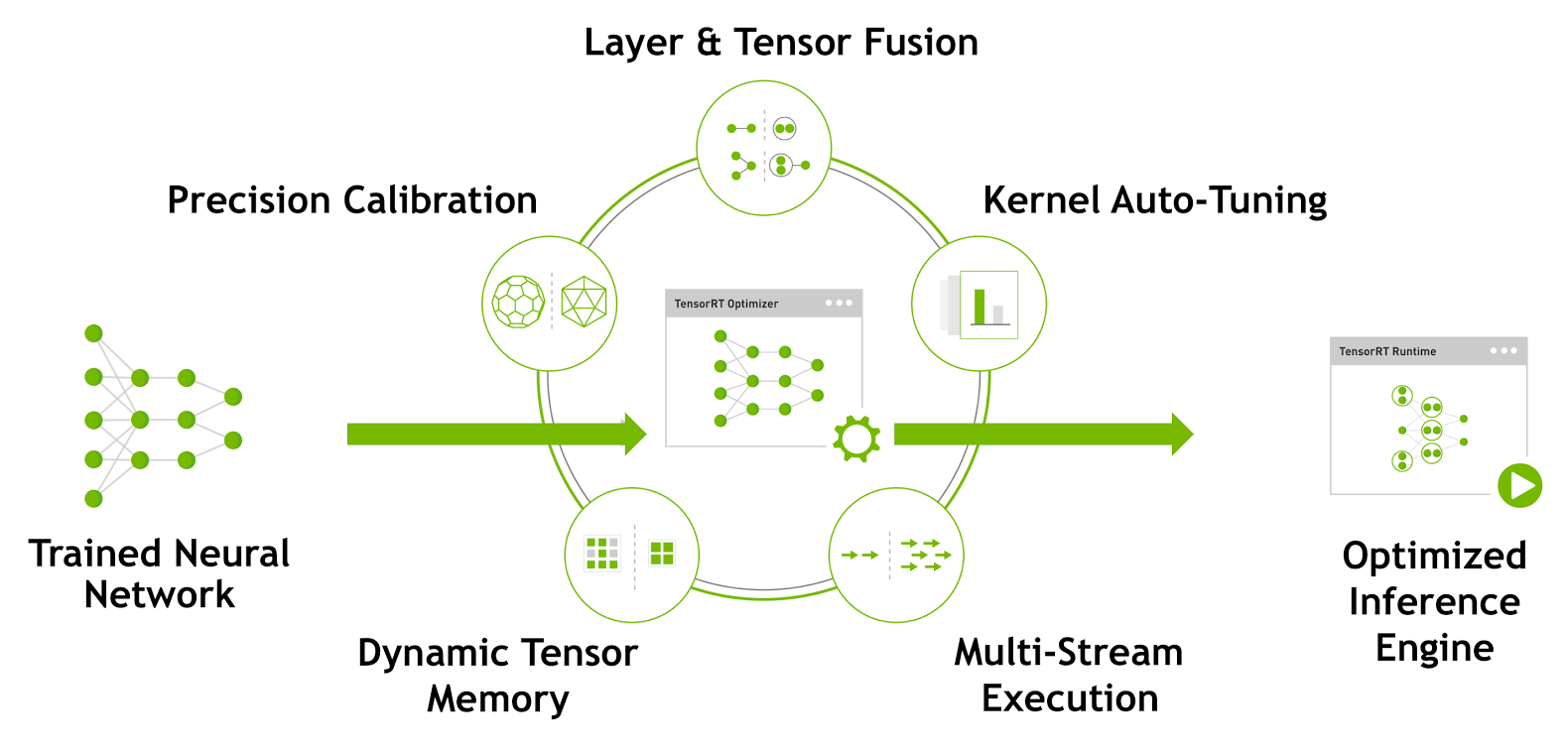 Figure 1. TensorRT optimizes trained neural network models to produce deployment-ready runtime inference engines.