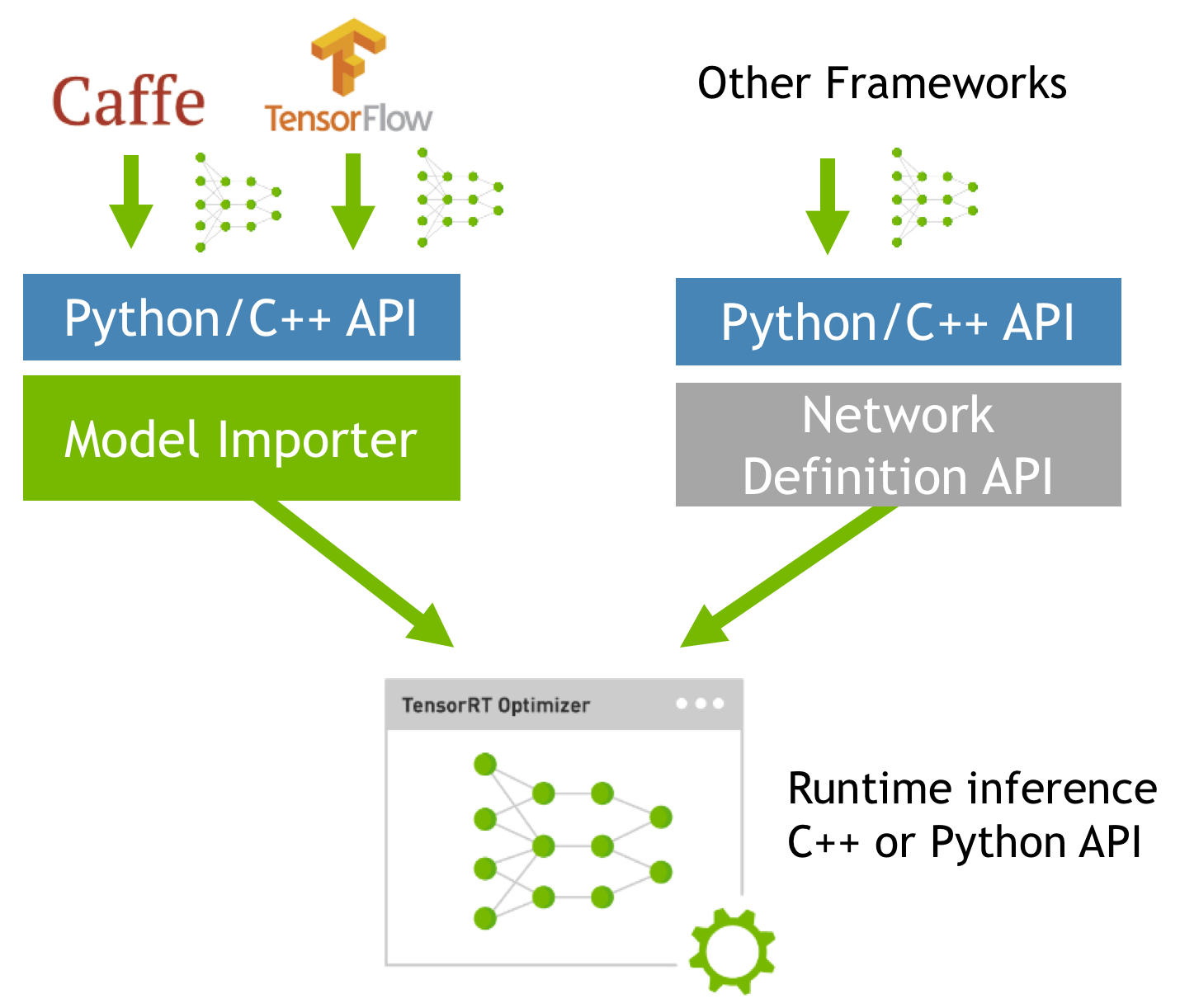 Figure 2. TensorRT provides model importers for Caffe and TensorFlow. Other framework models can be imported using the Network Definition API.