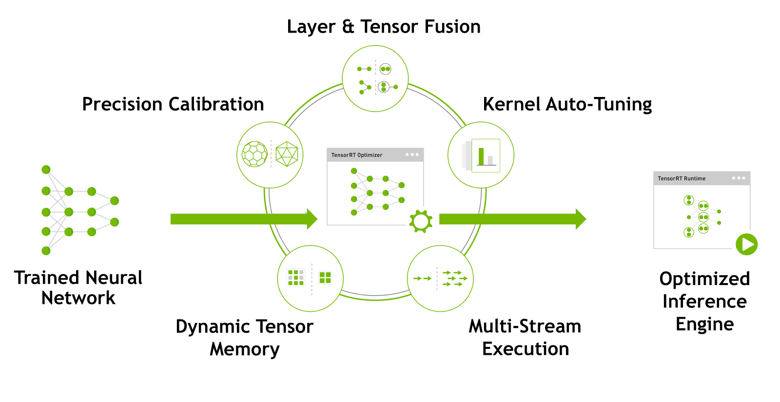 Figure 1. TensorRT optimizes trained neural network models to produce adeployment-ready runtime inference engine.