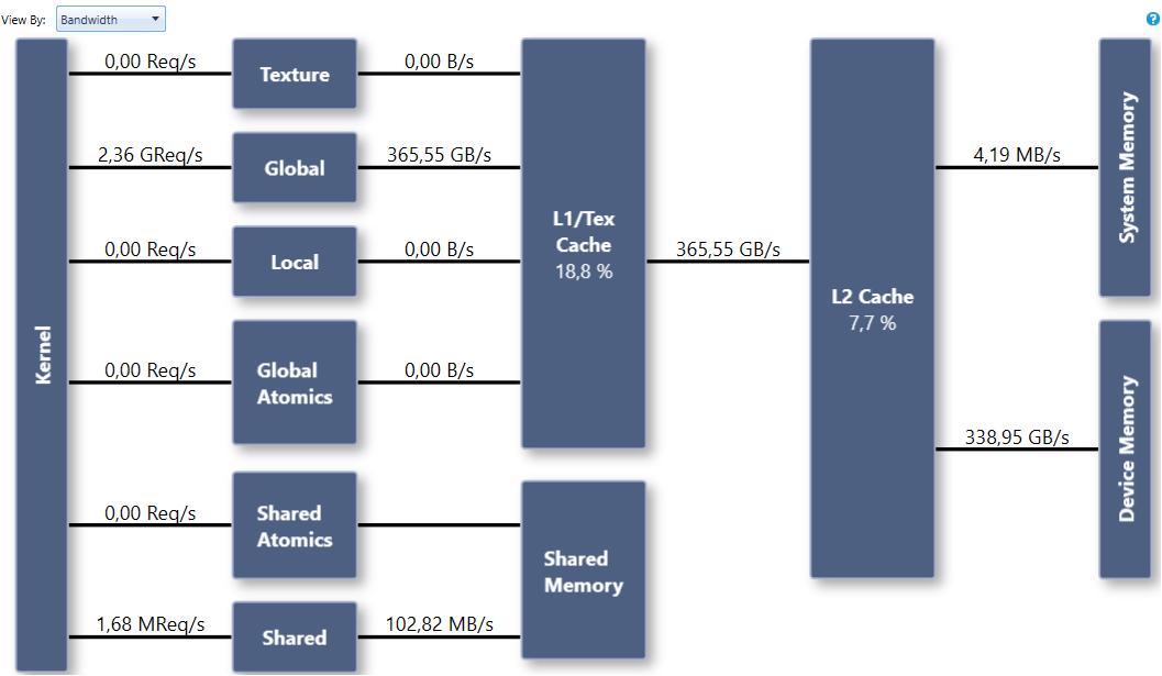 Figure 9. Generics achieve higher bandwidth due to function inlining.