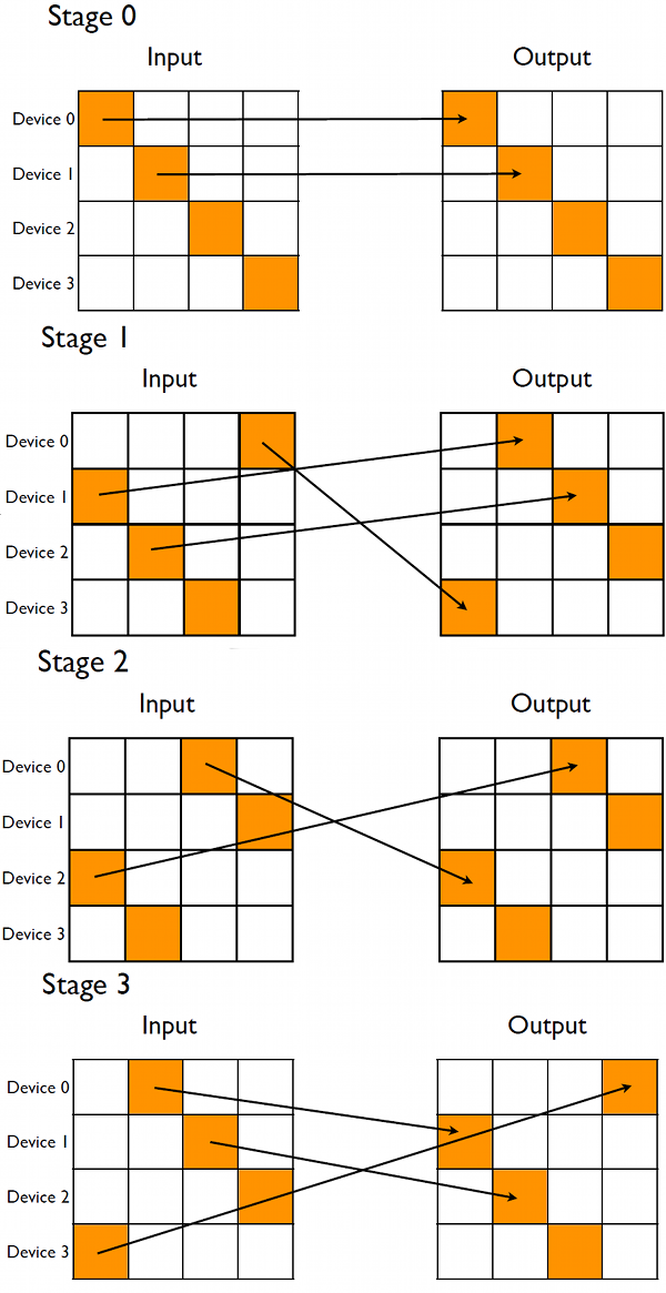 Stages of the matrix transpose. In stage zero each device transposes the block along the global matrix diagonal which requires no peer-to-peer communication. In stage one blocks from the first sub-diagonal of the input matrix are transferred to the device holding the respective block super-diagonal, after which the transpose is performed on the receiving device. Subsequent stages (such as stage 2) do the same for subsequent sub- and super-diagonals. The wrapping of the diagonals becomes more pronounced for subsequent stages, culminating in the last stage's communication pattern being the reverse of the first stage.
