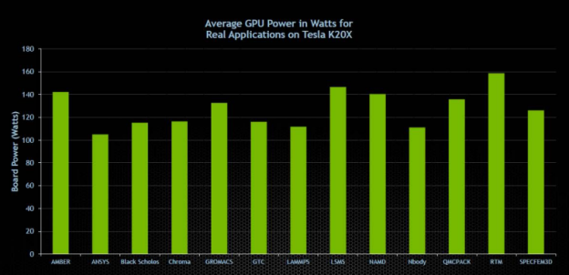 Figure 1: Average GPU Power Consumption for Real Applications