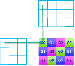Example of cublasXgemm() tiling for 3 Gpus