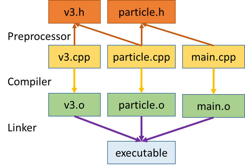Figure 1: The conventional C++ build structure in our simple example app.