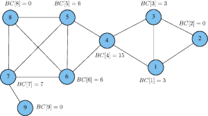 Example Betweenness Centrality scores for a small graph
