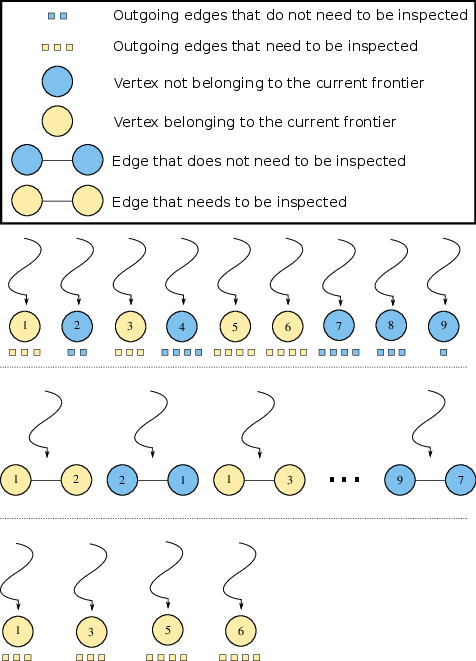Illustration of the distribution of threads to units of work. Top: Vertex-parallel. Middle: Edge-parallel. Bottom: Work-efficient.