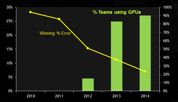 Figure 3: Adoption of GPUs is rapidly growing in the ImageNet Large Scale Visual Recognition Challenge, as the winning error rate improves.