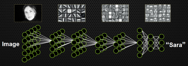 Figure 1: : Schematic representation of a deep neural network, showing how more complex features are captured in deeper layers.