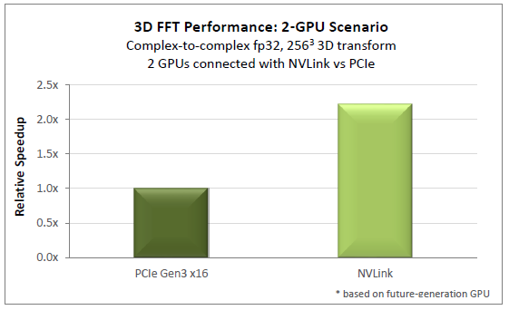 Figure 3: 3D FFT performance in 2-GPU configurations. NVLink-connected GPUs deliver over 2x speedup.