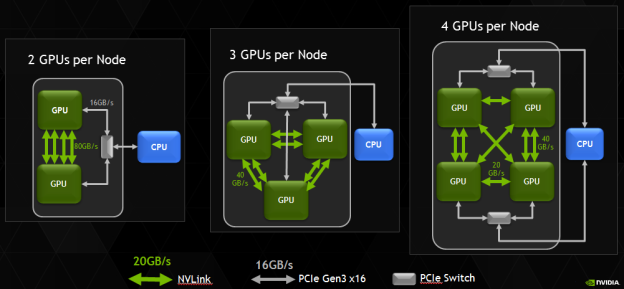 Figure 4: NVLink will enable flexible configuration of multiple GPU accelerators in next-generation servers.