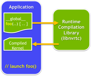 CUDA Runtime Compilation Flow