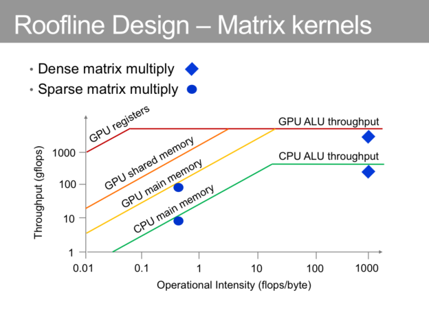 Figure 1: CPU and GPU roofline limits