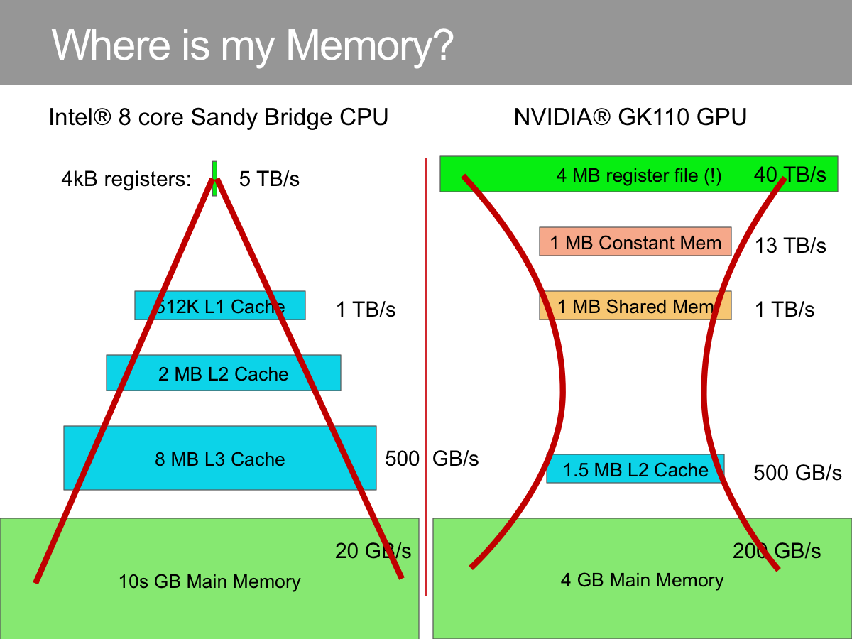 Figure 2: Representative Memory hierarchies for CPU and GPU
