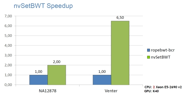 NVBIO BWT speedup, comparing an NVIDIA K40 GPU to dual-socket Xeon E5-2690 v2.