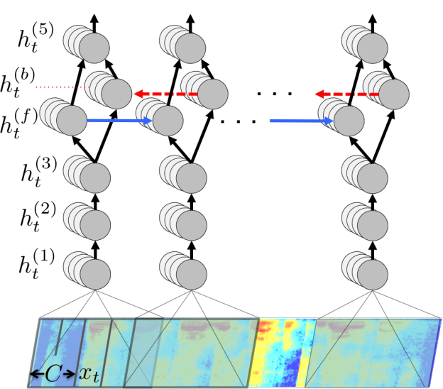 Figure 1: The structure of our deep neural network, showing the layers (top to bottom) and how we parallelize training across GPUs (left to right). The fourth layer is a bidirectional recurrent layer. Blue and red arrows indicate the forward and backward direction and the communication required between GPUs in these layers.