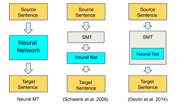 Figure 2. Graphical illustration of Neural MT, SMT+Reranking-by-NN and SMT-NN. From [Bahadanau et al., 2015] slides at ICLR 2015.