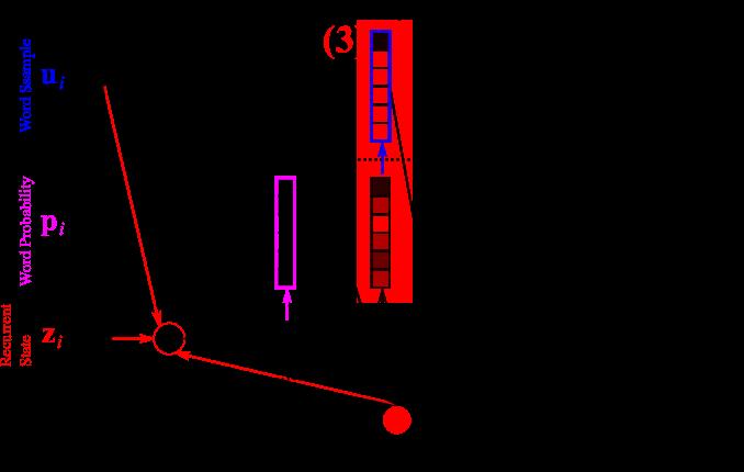 Figure 9. Decoder - Step 3: Sampling the next word.