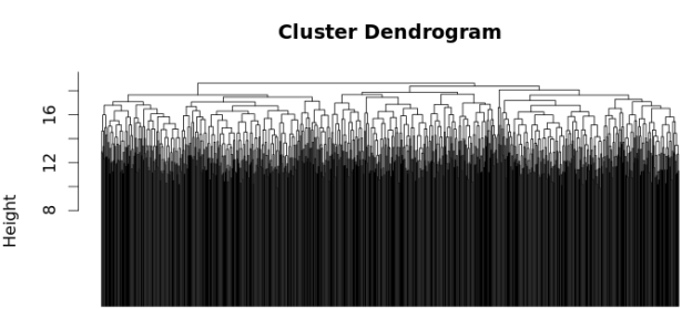 Figure 1: Dendrogram created using hierarchical clustering in R.