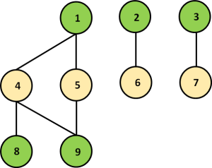 Fig. 2: This simple graph coloring requires two colors.