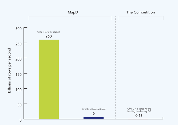 Figure 2: MapD performance compared to leading in-memory database on 2-socket, 8-GPU system (group-by and filter query)