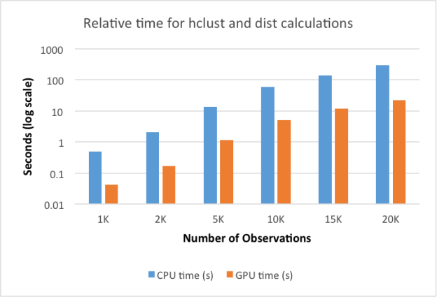 Figure 2: Relative Performance of Hierarchical Clustering in R with and without GPU Acceleration.