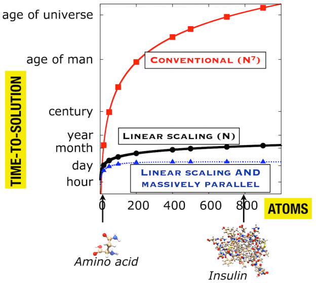 Figure 2: The estimated time-to-solution for CCSD(T) calculations against the number of atoms, N, for conventional algorithms, linear-scaling algorithms, and linear–scaling algorithms with a massively parallel implementation.