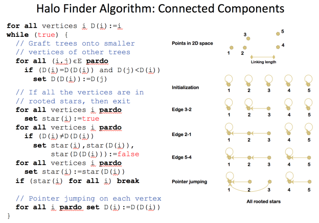 Figure 2: Pseudocode and algorithm illustration of the friends-of-friends algorithm for finding halos.